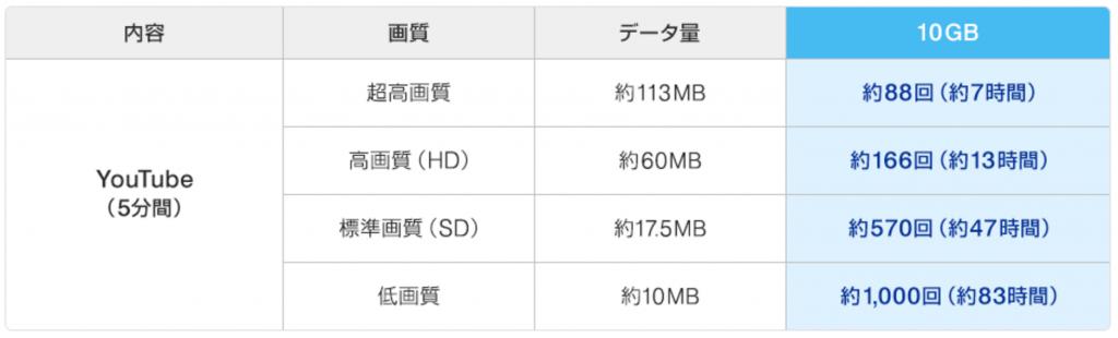 通信量10GBの目安