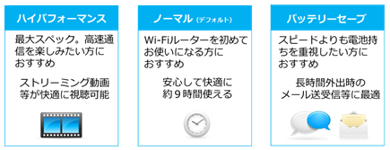 WiMAXの通信パフォーマンス設定