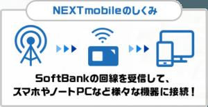 NEXTmobileの通信回線
