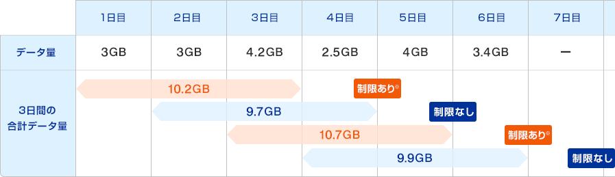 3日10GBオーバーの例1
