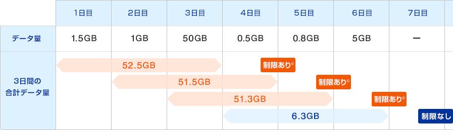 3日間10GB超過の例2