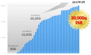 基地局の増加グラフ