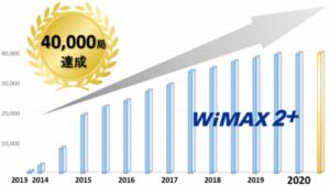 WiMAXの基地局増加グラフ