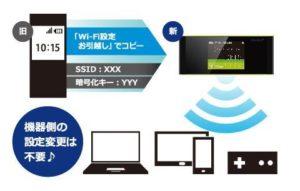 Wi-Fi設定の簡単コピー機能