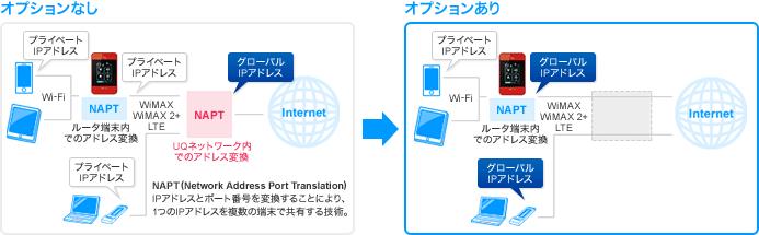 WiMAXグローバルIPオプション