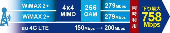 下り最大速度758Mbps