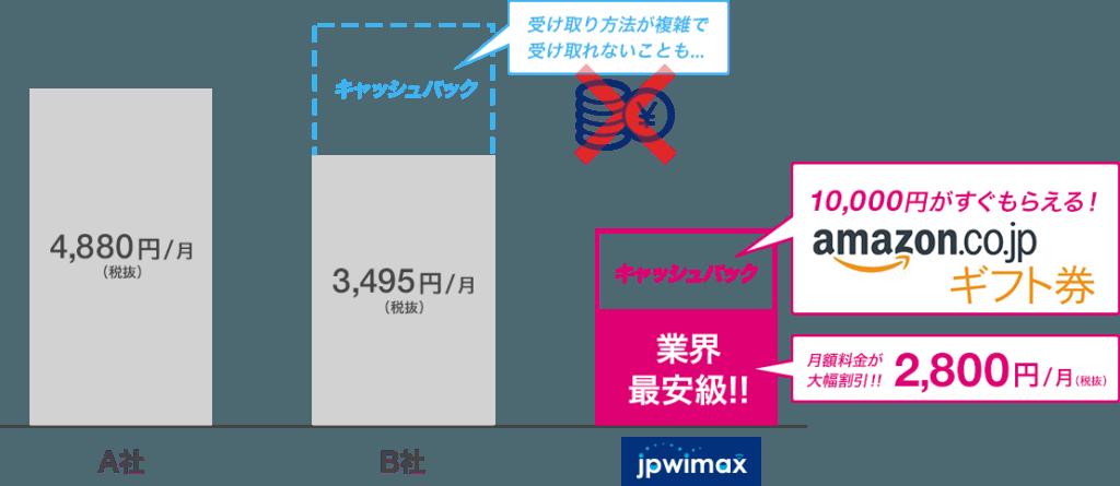 JPワイマックスのメリット