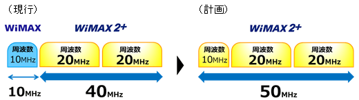 50MHzの使用帯域