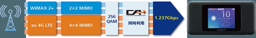 WiMAX下り最大速度1237Mbpsの仕組み