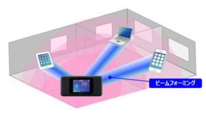 Wi-Fiビームフォーミング機能