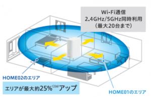 Wi-Fi性能アップ