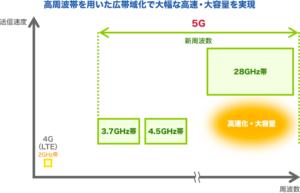 5Gと4G・LTEの周波数帯域の違い
