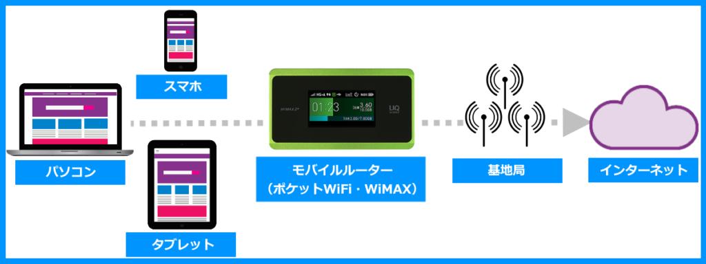 WiMAXやポケットWiFiのルーターによるインターネット接続の仕組み