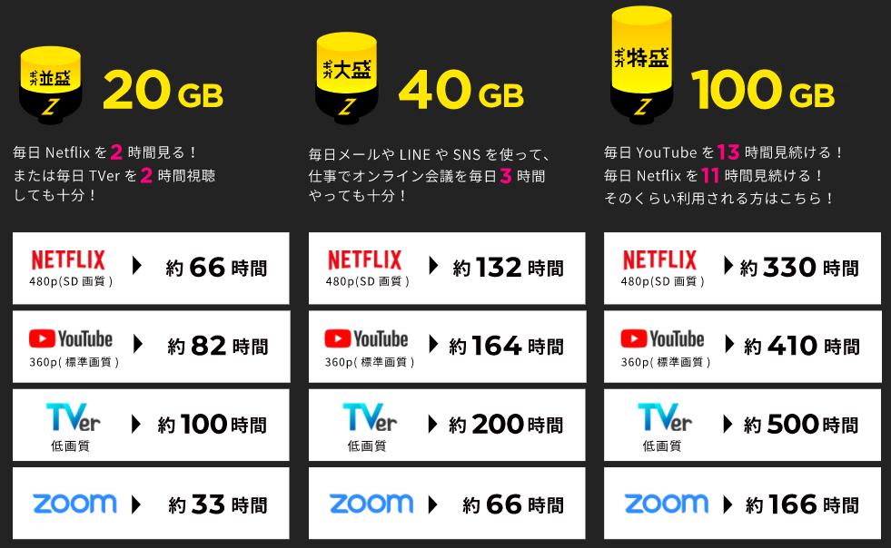 ZEUS WiFiの通信容量別プラン